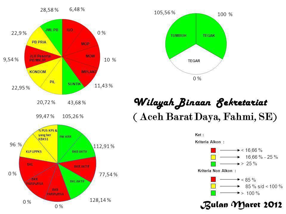 Bulan Maret 2012 < 16,66 % 16,66 % - 25 % > 25 % Ket : Kriteria Alkon : Kriteria Non Alkon : > 100 % 85 % s/d < 100 % < 85 % 5,22 % 0 % 6 % 11,03 % 5,96 % 7,34 % 2,06 % 7,3 % 7,75 % 95,45 % 142,48 % 13,44 % 54,64 % 0 % 84,21 % 95,94 % 100 % 66,67 % 100 % Aceh Singkil Wilayah Binaan Sekretariat (Aceh Singkil,Muallim)