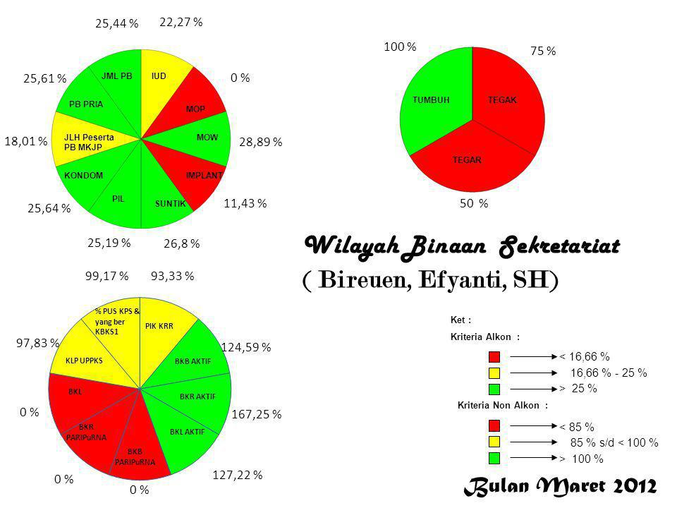 Bulan Maret 2012 < 16,66 % 16,66 % - 25 % > 25 % Ket : Kriteria Alkon : Kriteria Non Alkon : > 100 % 85 % s/d < 100 % < 85 % 19,04 %,0 % 34,86 % 30,65 % 30,38 % 23,48 % 15,7 % 26,74 % 15,68 % 25,09 % 96,2 % 54,98 % 53,63 % 33,2 % 0 % 95,88 % 94,56 % 100 % 90 % 77,78 % 0,16 % 11,11 % DALDUK Wilayah Binaan Bidang DALDUK ( Aceh Tengah, Aceh Tenggara, Aceh Barat)