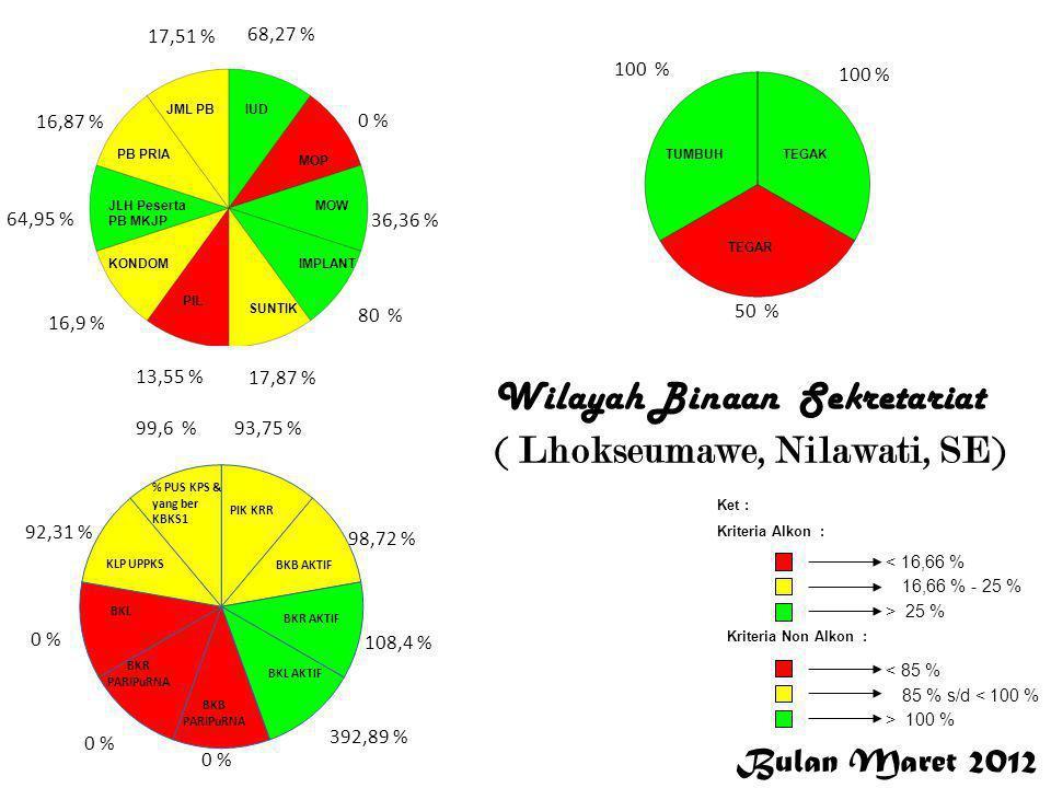 Bulan Maret 2012 < 16,66 % 16,66 % - 25 % > 25 % Ket : Kriteria Alkon : Kriteria Non Alkon : > 100 % 85 % s/d < 100 % < 85 % 10,55 % 25 % 47,83 % 19,84 % 24,12 % 20 % 14,21 % 15,8 % 14,23 % 20,52 % 97,14 % 111,25 % 44,96 % 38,53 % 0 % 97,71 % 13,01 % 101,66 % 71,43 % 66,67 % 0,25 % 0 % KB KR Wilayah Binaan Bidang KB-KR ( Kab.