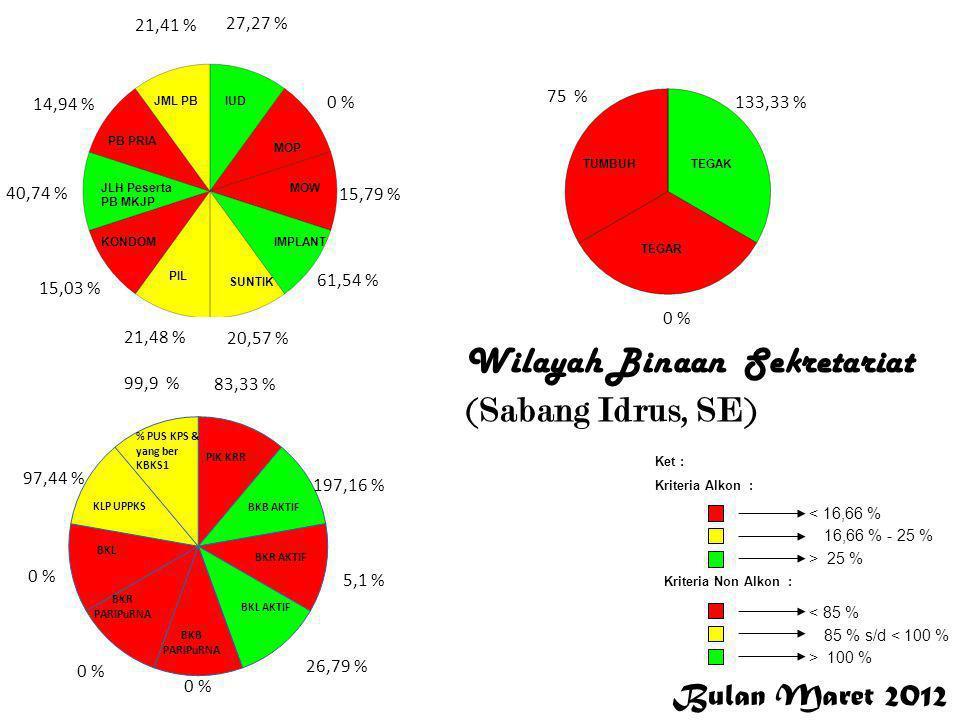 Bulan Maret 2012 < 16,66 % 16,66 % - 25 % > 25 % Ket : Kriteria Alkon : Kriteria Non Alkon : > 100 % 85 % s/d < 100 % < 85 % 5,14 % 0 % 100 % 16,4 % 27,92 % 14,25 % 13,18 % 11,91 % 13,11 % 19,21 % 94,12 % 87,33 % 53,08 % 50,63 % 0 % 97,18 % 99,87 % 100, % 66,67 % 0 % Bener Meriah Wilayah Binaan KB-KR (Bener Meriah, Cut Rosaminora, SE )