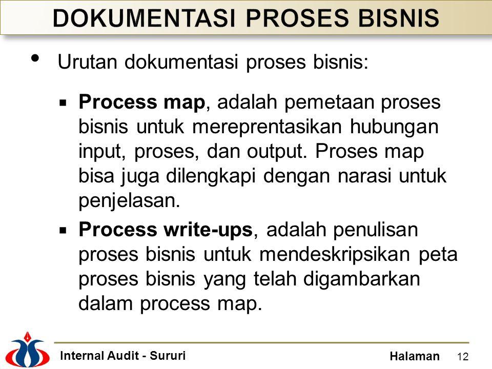 Internal Audit - Sururi Halaman • Urutan dokumentasi proses bisnis:  Process map, adalah pemetaan proses bisnis untuk mereprentasikan hubungan input,