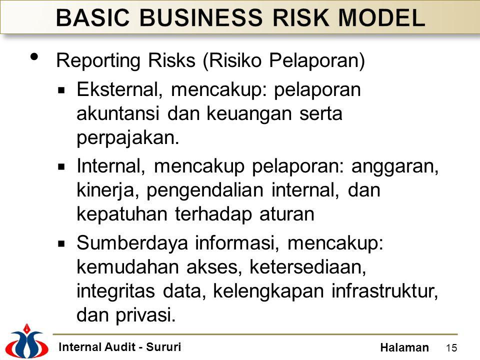 Internal Audit - Sururi Halaman • Reporting Risks (Risiko Pelaporan)  Eksternal, mencakup: pelaporan akuntansi dan keuangan serta perpajakan.  Inter