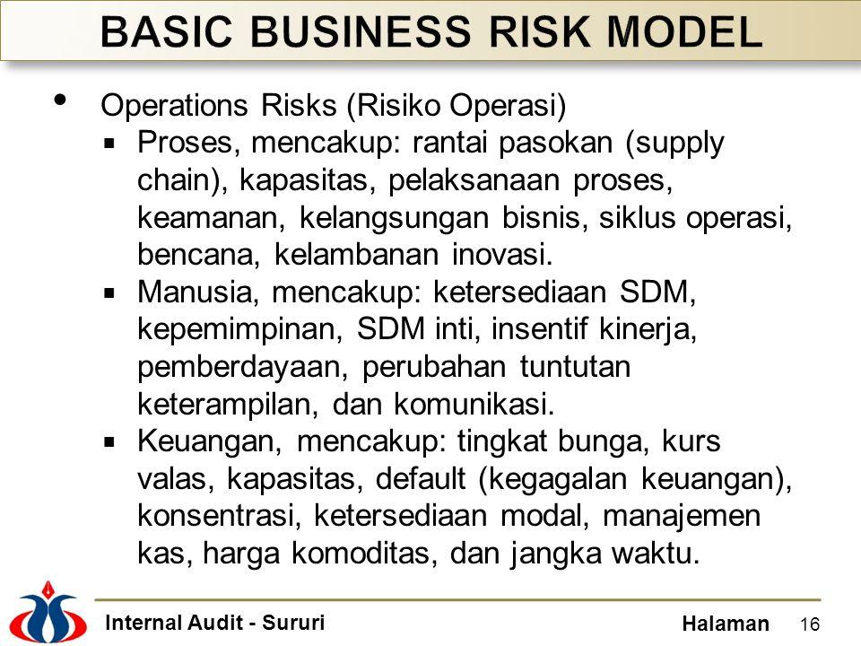 Internal Audit - Sururi Halaman • Operations Risks (Risiko Operasi)  Proses, mencakup: rantai pasokan (supply chain), kapasitas, pelaksanaan proses,