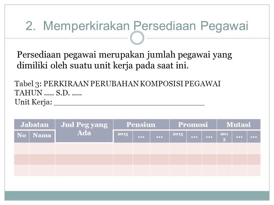 2. Memperkirakan Persediaan Pegawai JabatanJml Peg yang Ada PensiunPromosiMutasi NoNama 2013... 2013... 201 3... Tabel 3: PERKIRAAN PERUBAHAN KOMPOSIS