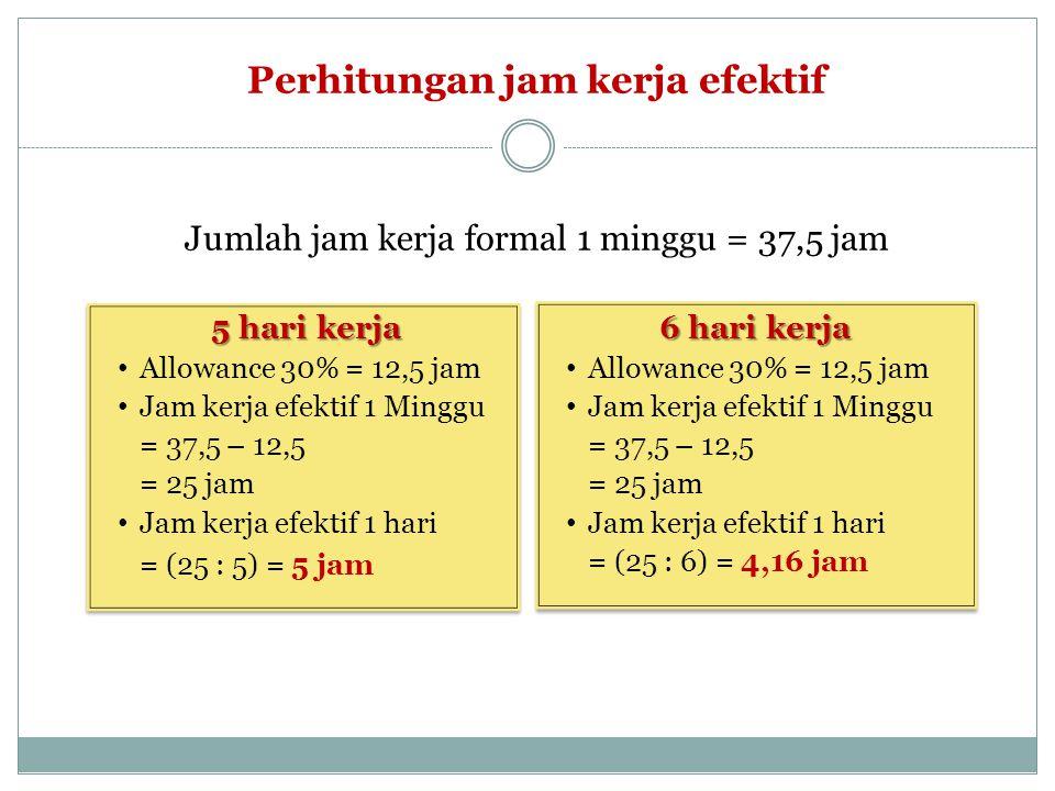 Perhitungan jam kerja efektif Jumlah jam kerja formal 1 minggu = 37,5 jam 5 hari kerja • Allowance 30% = 12,5 jam • Jam kerja efektif 1 Minggu = 37,5