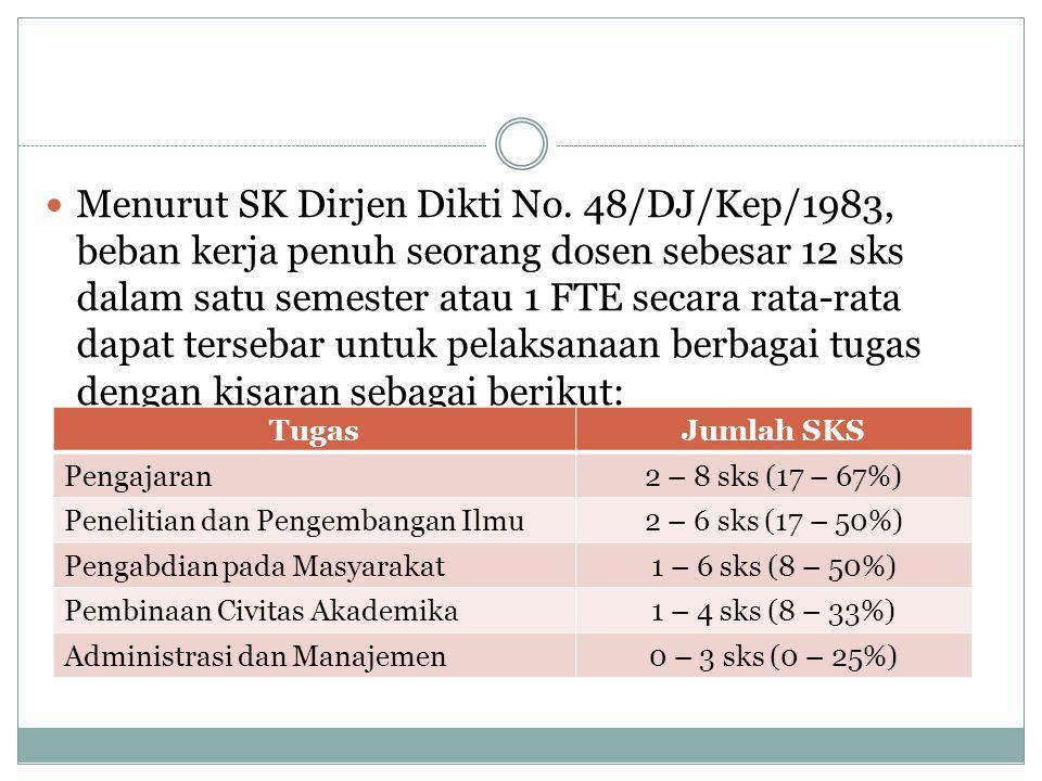  Menurut SK Dirjen Dikti No. 48/DJ/Kep/1983, beban kerja penuh seorang dosen sebesar 12 sks dalam satu semester atau 1 FTE secara rata-rata dapat ter