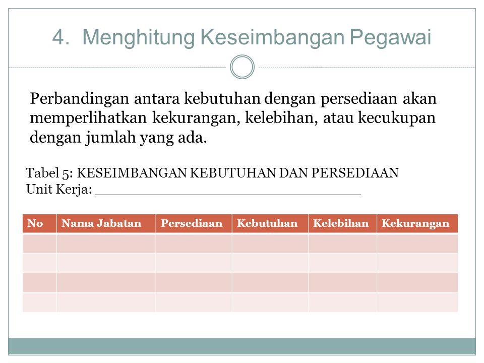 4. Menghitung Keseimbangan Pegawai NoNama JabatanPersediaanKebutuhanKelebihanKekurangan Tabel 5: KESEIMBANGAN KEBUTUHAN DAN PERSEDIAAN Unit Kerja: ___