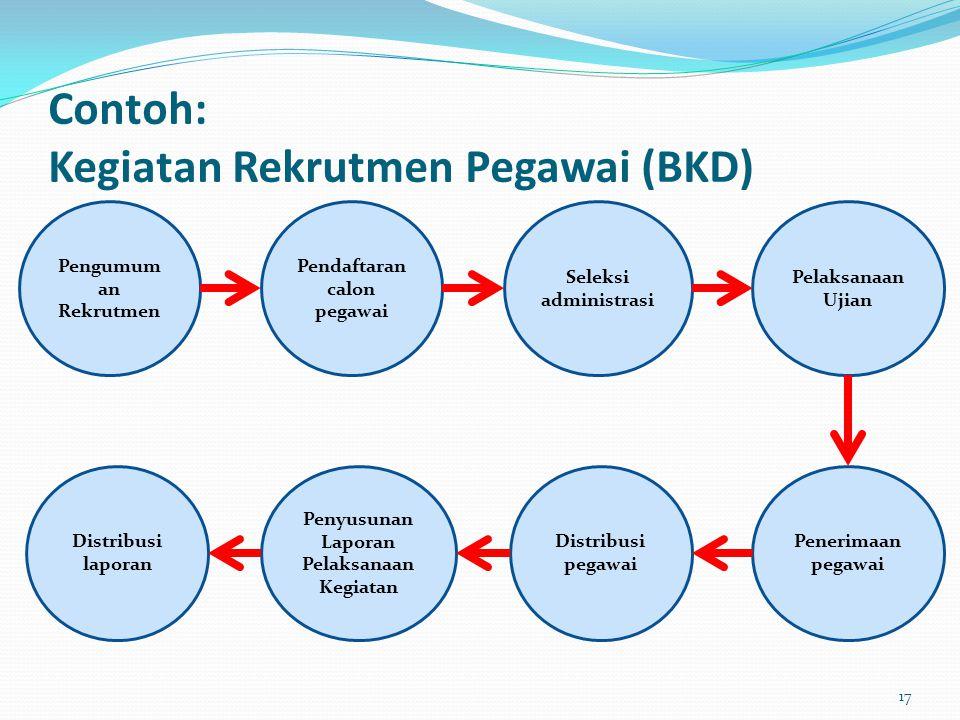 Contoh: Kegiatan Rekrutmen Pegawai (BKD) Pengumum an Rekrutmen Pendaftaran calon pegawai Seleksi administrasi Pelaksanaan Ujian Penerimaan pegawai Dis