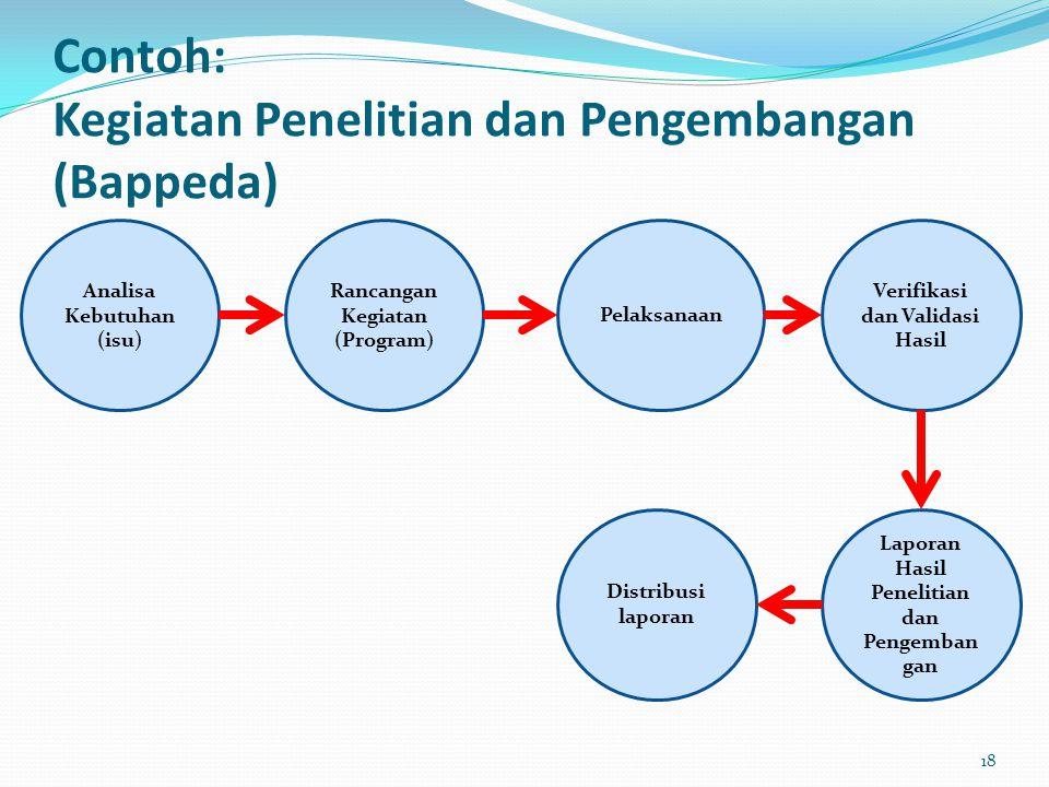 Contoh: Kegiatan Penelitian dan Pengembangan (Bappeda) Analisa Kebutuhan (isu) Rancangan Kegiatan (Program) Pelaksanaan Verifikasi dan Validasi Hasil