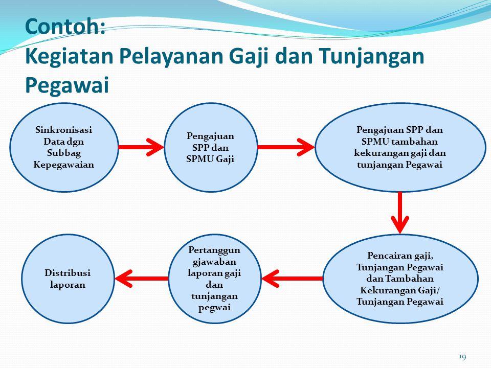 Contoh: Kegiatan Pelayanan Gaji dan Tunjangan Pegawai Sinkronisasi Data dgn Subbag Kepegawaian Pengajuan SPP dan SPMU Gaji Pengajuan SPP dan SPMU tamb