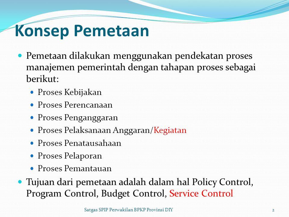Konsep Pemetaan  Pemetaan dilakukan menggunakan pendekatan proses manajemen pemerintah dengan tahapan proses sebagai berikut:  Proses Kebijakan  Proses Perencanaan  Proses Penganggaran  Proses Pelaksanaan Anggaran/Kegiatan  Proses Penatausahaan  Proses Pelaporan  Proses Pemantauan  Tujuan dari pemetaan adalah dalam hal Policy Control, Program Control, Budget Control, Service Control 2Satgas SPIP Perwakilan BPKP Provinsi DIY