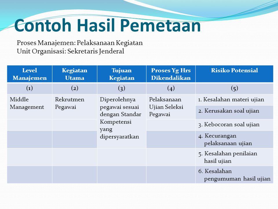 Contoh Hasil Pemetaan Level Manajemen Kegiatan Utama Tujuan Kegiatan Proses Yg Hrs Dikendalikan Risiko Potensial (1)(2)(3)(4)(5) Middle Management Rek