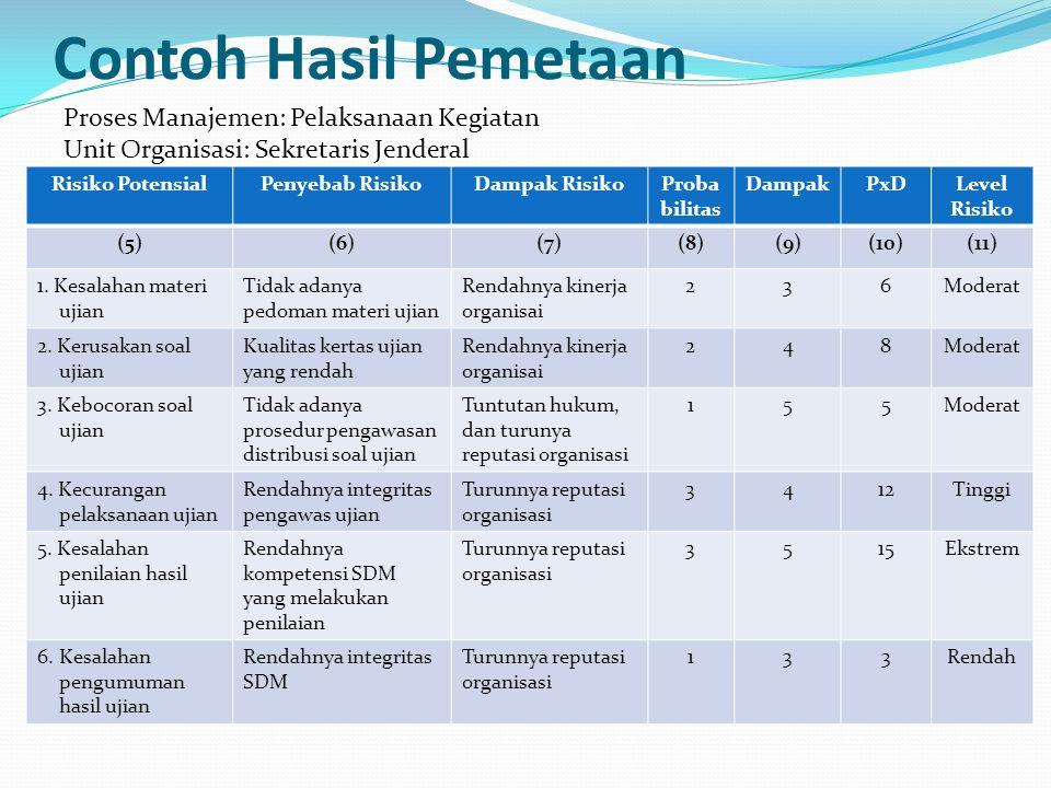 Contoh Hasil Pemetaan Risiko PotensialPenyebab RisikoDampak RisikoProba bilitas DampakPxDLevel Risiko (5)(6)(7)(8)(9)(10)(11) 1. Kesalahan materi ujia