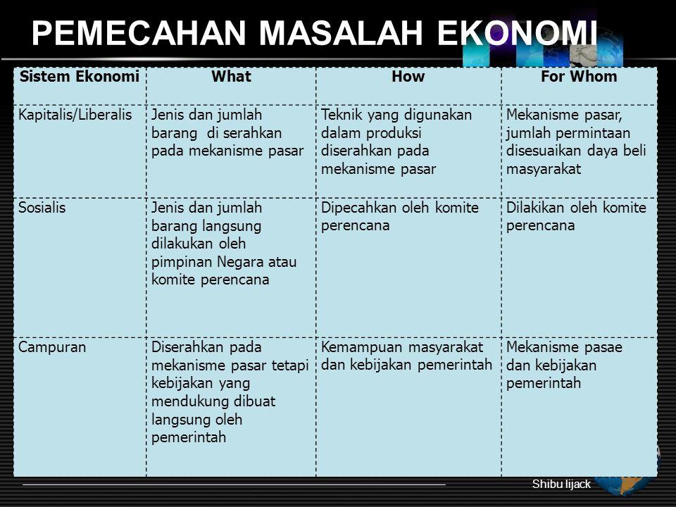 PEMECAHAN MASALAH EKONOMI Shibu lijack Sistem EkonomiWhatHowFor Whom Kapitalis/LiberalisJenis dan jumlah barang di serahkan pada mekanisme pasar Tekni