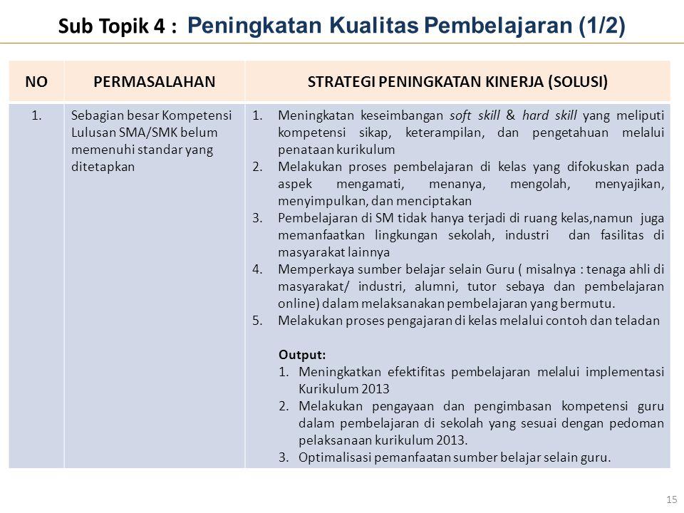 Sub Topik 4 : Peningkatan Kualitas Pembelajaran (1/2) 15 NOPERMASALAHANSTRATEGI PENINGKATAN KINERJA (SOLUSI) 1.Sebagian besar Kompetensi Lulusan SMA/S