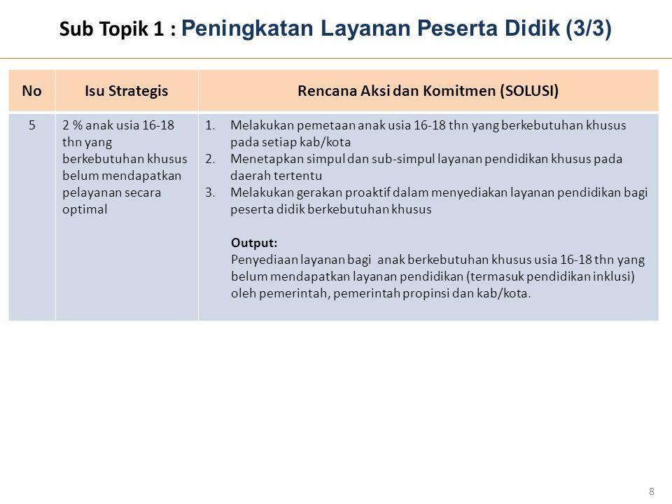 Sub Topik 2 : Penyediaan Daya Tampung Pendidikan Menengah (1/2) 9 NoNoIsu StrategisRencana Aksi dan Komitmen (SOLUSI) 149 % kab/kota APK dikmen masih dibawah rata-rata nasional (<76%) 1.Setiap kab/kota melakukan pemetaan terhadap lulusan SMP/MTs yang akan melanjutkan ke SM dan berkoordinasi dengan semua pemangku kepentingan 2.Menyediakan sumber daya (resources) untuk menampung lulusan SMP/MTs melalui sinergitas antar pemangku kepentingan Output: 1.Komitmen untuk setiap Prov.