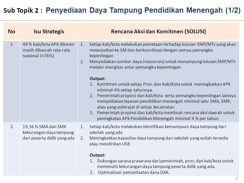 Sub Topik 2 : Penyediaan Daya Tampung Pendidikan Menengah (1/2) 9 NoNoIsu StrategisRencana Aksi dan Komitmen (SOLUSI) 149 % kab/kota APK dikmen masih