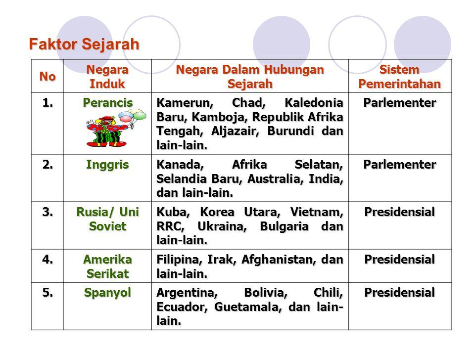 Faktor Sejarah No Negara Induk Negara Dalam Hubungan Sejarah Sistem Pemerintahan 1.Perancis Kamerun, Chad, Kaledonia Baru, Kamboja, Republik Afrika Tengah, Aljazair, Burundi dan lain-lain.