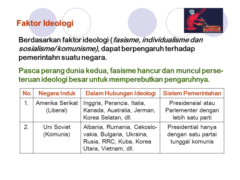 Faktor Ideologi Berdasarkan faktor ideologi (fasisme, individualisme dan sosialisme/ komunisme), dapat berpengaruh terhadap pemerintahn suatu negara.