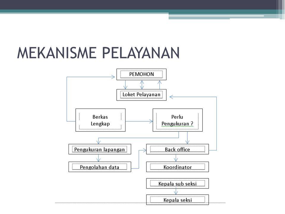 Matrik Komponen Sistem Informasi Pelayanan Pertanahan di Kantor Pertanahan Kabupaten Sinjai