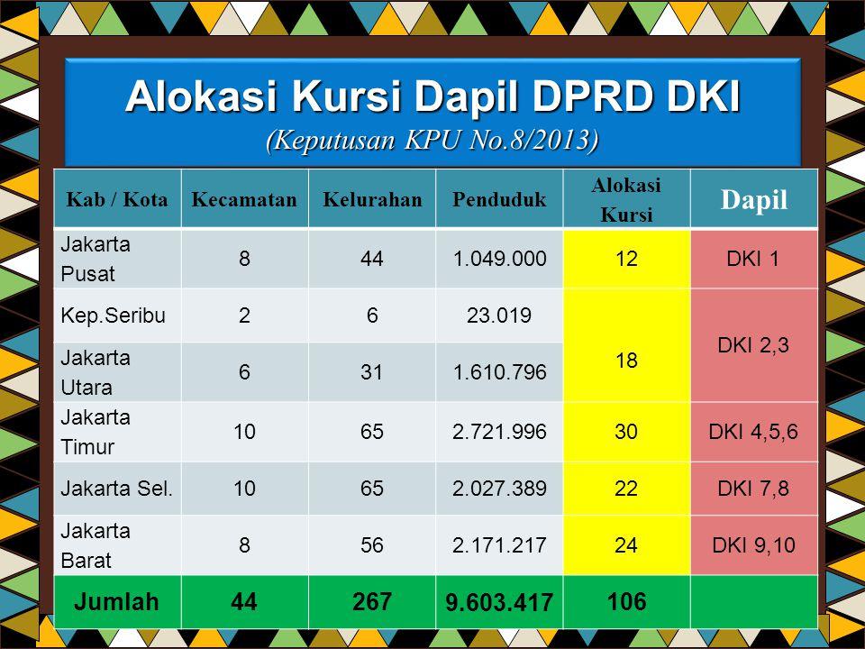 Alokasi Kursi Dapil DPRD DKI (Keputusan KPU No.8/2013) Kab / KotaKecamatanKelurahanPenduduk Alokasi Kursi Dapil Jakarta Pusat 8441.049.00012DKI 1 Kep.
