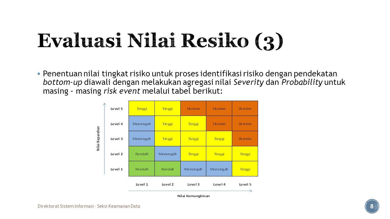  Tingkat exposure risiko informasi ditentukan berdasarkan hasil pertambahan antara nilai final (aggregate) Probability (kecendurangan) dengan nilai final (aggregate) Severity (Dampak), yang selanjutnya dipetakan di dalam peta risiko informasi atau dengan berpedoman pada tabel : NRD (Nilai Resiko Dasar), sbb : Direktorat Sistem Informasi - Seksi Keamanan Data 9 Nilai Resiko Berdasarkan risk eventNRD atau NRA (Nilai Resiko Dasar) Tingkat Resiko Dampak + Kecendurangan >= 63Tinggi & Ekstrim (not acceptable) Dampak + Kecendurangan >= 42Menengah (acceptable) Dampak + Kecendurangan < 41Rendah (acceptable)