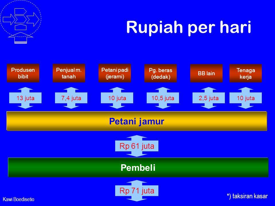 Kawi Boedisetio Rupiah per hari Produsen bibit Penjual m. tanah Petani padi (jerami) Pembeli Rp 61 juta Rp 71 juta Petani jamur 13 juta7,4 juta10 juta
