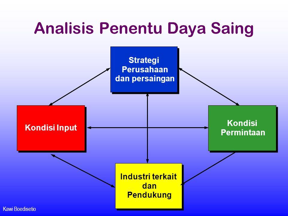 Kawi Boedisetio Analisis Penentu Daya Saing Strategi Perusahaan dan persaingan Strategi Perusahaan dan persaingan Industri terkait dan Pendukung Indus