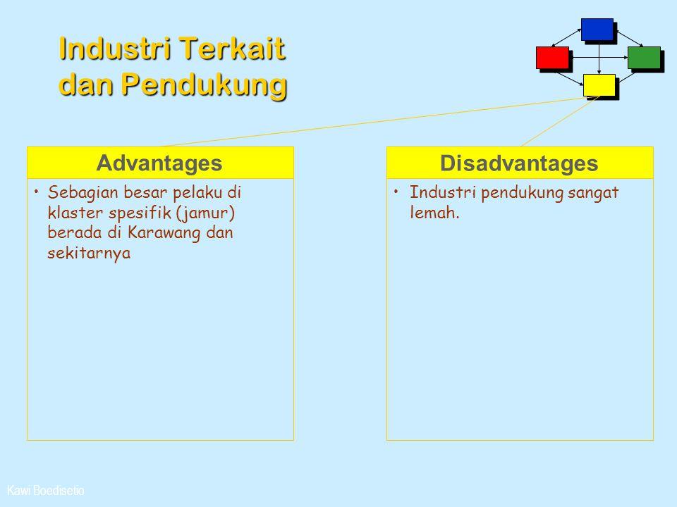Kawi Boedisetio Industri Terkait dan Pendukung Advantages •Sebagian besar pelaku di klaster spesifik (jamur) berada di Karawang dan sekitarnya Disadva