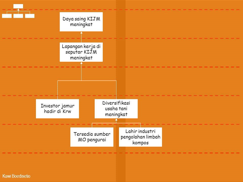 Kawi Boedisetio Lapangan kerja di seputar KIJM meningkat Investor jamur hadir di Krw Diversifikasi usaha tani meningkat Tersedia sumber MO pengurai La