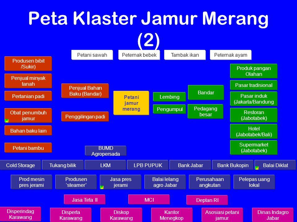 Kawi Boedisetio Petani jamur merang Pertanian padi Penggilingan padi Produsen bibit /Sukir) Bandar Pedagang besar Restoran (Jabotabek) Hotel (Jabotabe