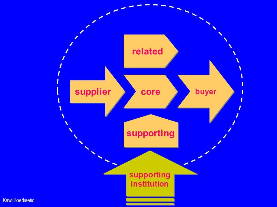 Kawi Boedisetio buyer core related supporting supplier supporting institution supporting institution