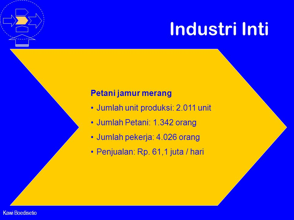 Kawi Boedisetio Industri Inti Petani jamur merang •Jumlah unit produksi: 2.011 unit •Jumlah Petani: 1.342 orang •Jumlah pekerja: 4.026 orang •Penjuala