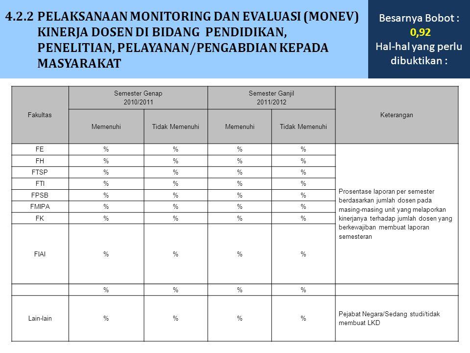 4.2.2 PELAKSANAAN MONITORING DAN EVALUASI (MONEV) KINERJA DOSEN DI BIDANG PENDIDIKAN, PENELITIAN, PELAYANAN/PENGABDIAN KEPADA MASYARAKAT Fakultas Seme