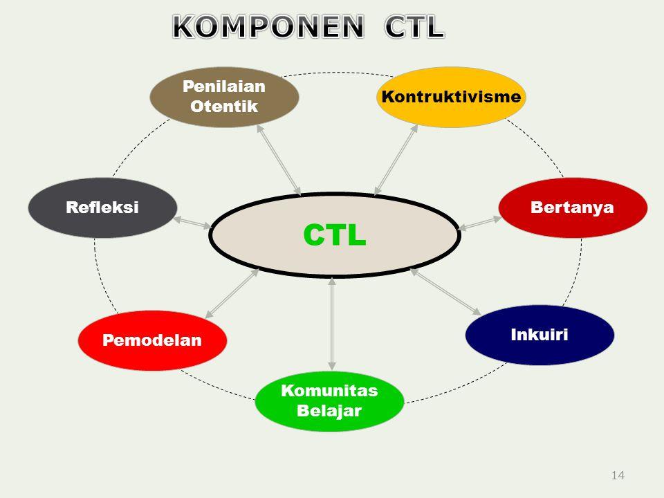 14 CTL Penilaian Otentik Kontruktivisme Bertanya Inkuiri Komunitas Belajar Pemodelan Refleksi