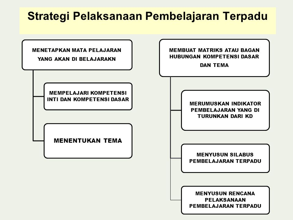 Strategi Pelaksanaan Pembelajaran Terpadu MENETAPKAN MATA PELAJARAN YANG AKAN DI BELAJARAKN MEMPELAJARI KOMPETENSI INTI DAN KOMPETENSI DASAR MENENTUKAN TEMA MEMBUAT MATRIKS ATAU BAGAN HUBUNGAN KOMPETENSI DASAR DAN TEMA MERUMUSKAN INDIKATOR PEMBELAJARAN YANG DI TURUNKAN DARI KD MENYUSUN SILABUS PEMBELAJARAN TERPADU MENYUSUN RENCANA PELAKSANAAN PEMBELAJARAN TERPADU