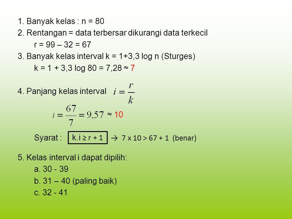 1. Banyak kelas : n = 80 2. Rentangan = data terbersar dikurangi data terkecil r = 99 – 32 = 67 3. Banyak kelas interval k = 1+3,3 log n (Sturges) k =