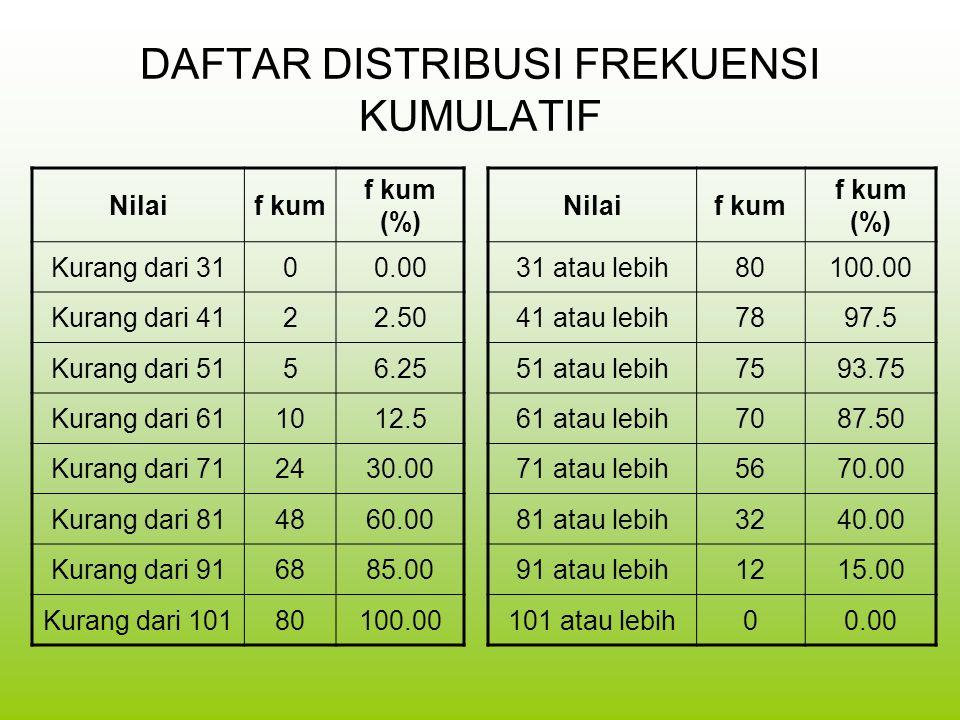 DAFTAR DISTRIBUSI FREKUENSI KUMULATIF Nilaif kum f kum (%) Kurang dari 3100.00 Kurang dari 4122.50 Kurang dari 5156.25 Kurang dari 611012.5 Kurang dar