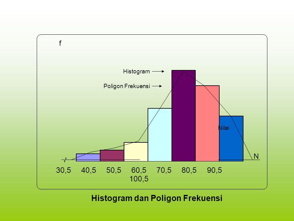 Nilai Histogram Poligon Frekuensi Histogram dan Poligon Frekuensi f N