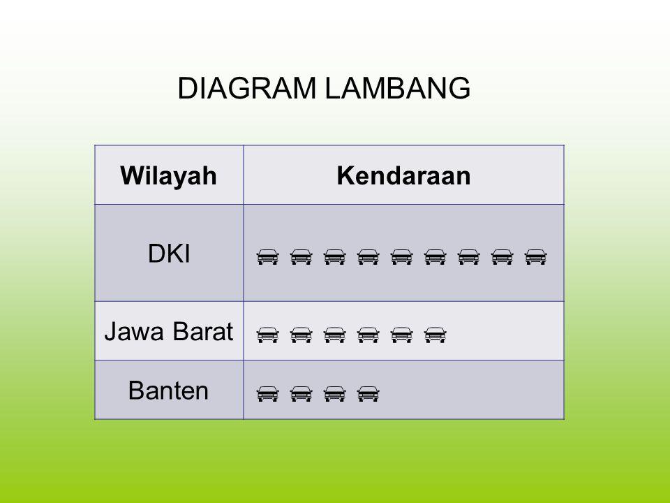 DIAGRAM LAMBANG WilayahKendaraan DKI  Jawa Barat  Banten 