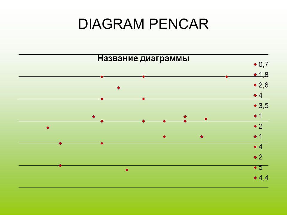 DIAGRAM PENCAR
