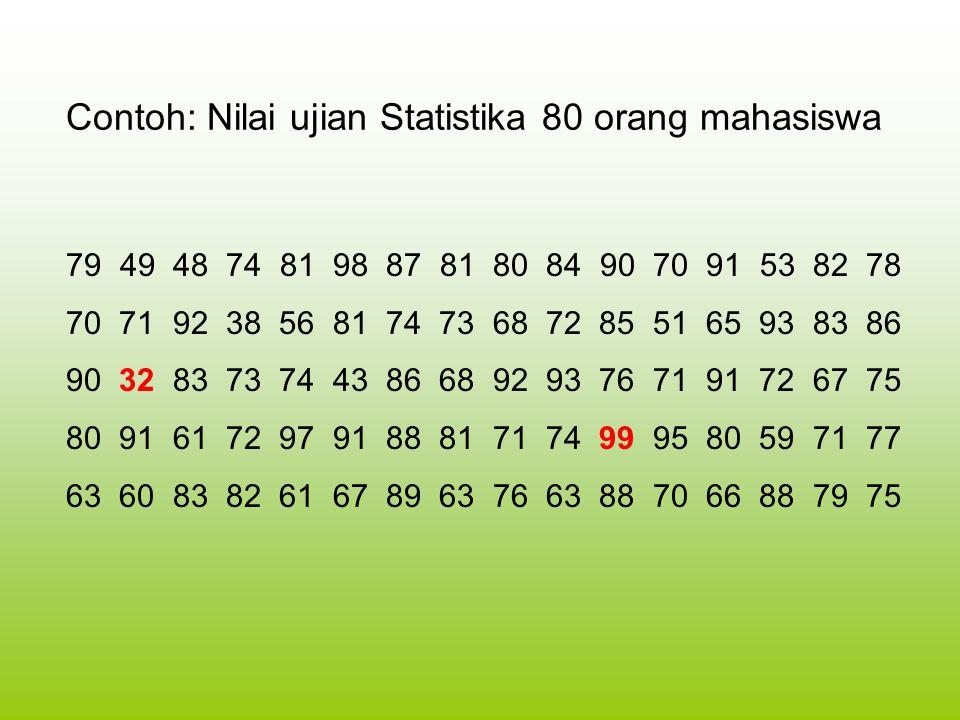 1.Banyak kelas : n = 80 2. Rentangan = data terbersar dikurangi data terkecil r = 99 – 32 = 67 3.