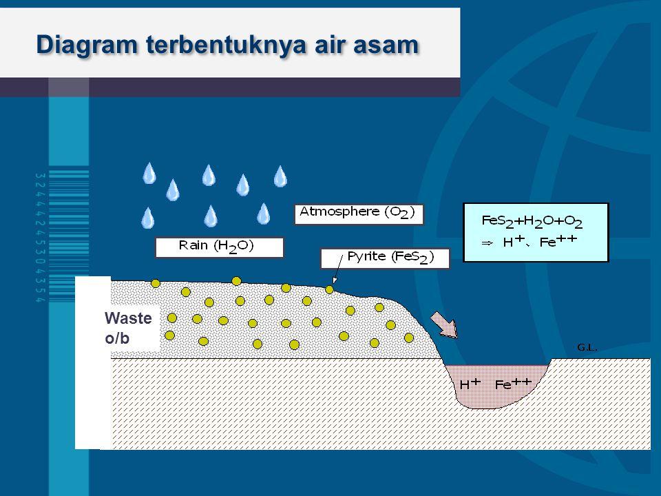 Diagram terbentuknya air asam Waste o/b
