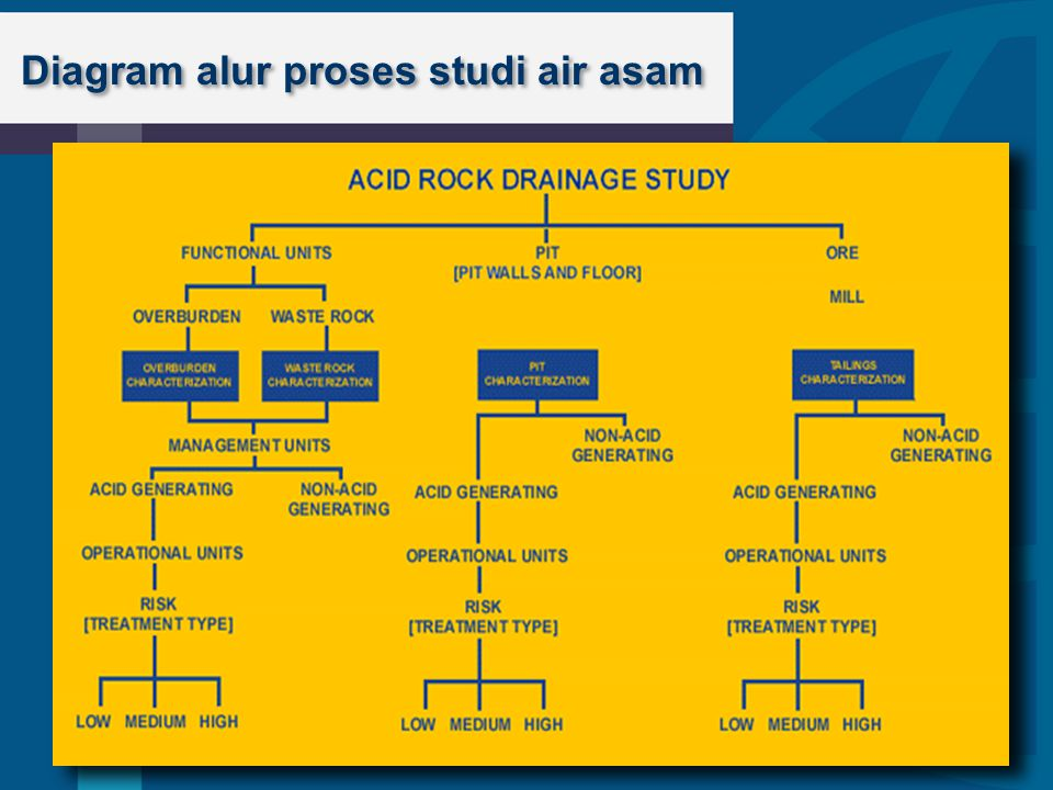 Diagram alur proses studi air asam