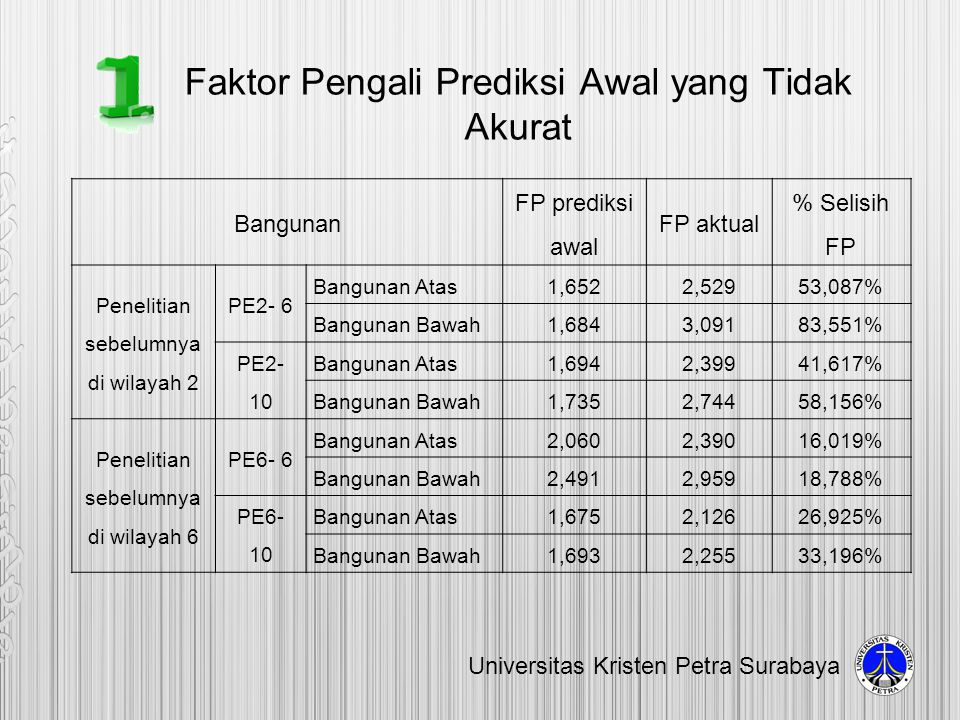 Faktor Pengali Prediksi Awal yang Tidak Akurat Universitas Kristen Petra Surabaya Bangunan FP prediksi awal FP aktual % Selisih FP Penelitian sebelumn