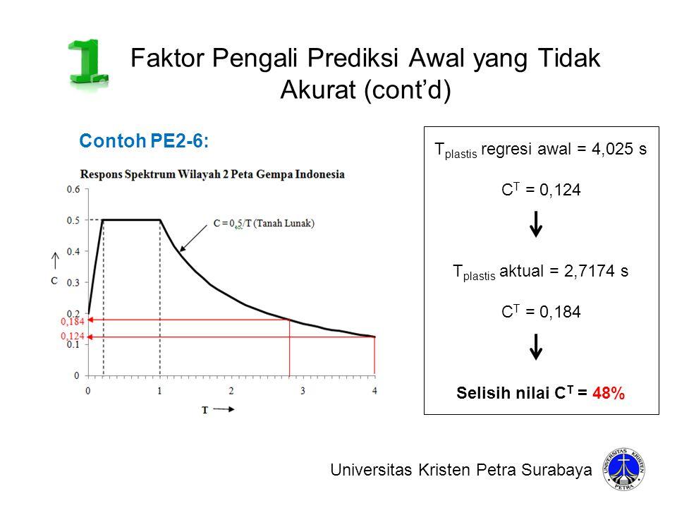 Faktor Pengali Prediksi Awal yang Tidak Akurat (cont'd) Universitas Kristen Petra Surabaya Contoh PE2-6: T plastis regresi awal = 4,025 s C T = 0,124
