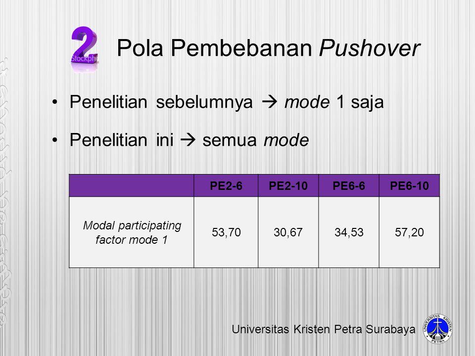 Pola Pembebanan Pushover •Penelitian sebelumnya  mode 1 saja •Penelitian ini  semua mode Universitas Kristen Petra Surabaya PE2-6PE2-10PE6-6PE6-10 M