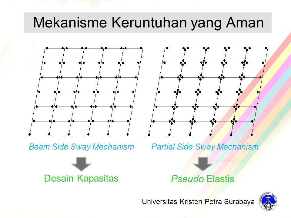 Beam Side Sway MechanismPartial Side Sway Mechanism Desain Kapasitas Pseudo Elastis Mekanisme Keruntuhan yang Aman Universitas Kristen Petra Surabaya