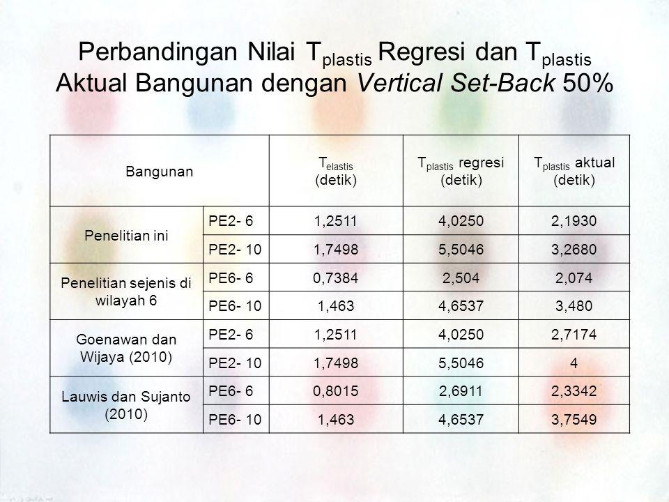 Perbandingan Nilai T plastis Regresi dan T plastis Aktual Bangunan dengan Vertical Set-Back 50% Bangunan T elastis (detik) T plastis regresi (detik) T
