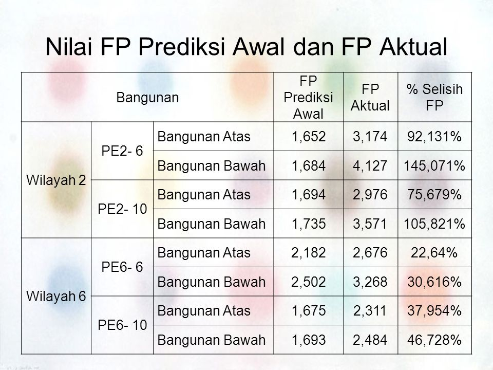 Nilai FP Prediksi Awal dan FP Aktual Bangunan FP Prediksi Awal FP Aktual % Selisih FP Wilayah 2 PE2- 6 Bangunan Atas1,6523,17492,131% Bangunan Bawah1,